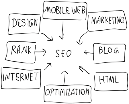 SEO services in Texas